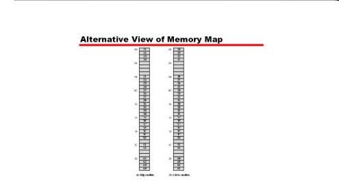 Alternate view of Memory Map